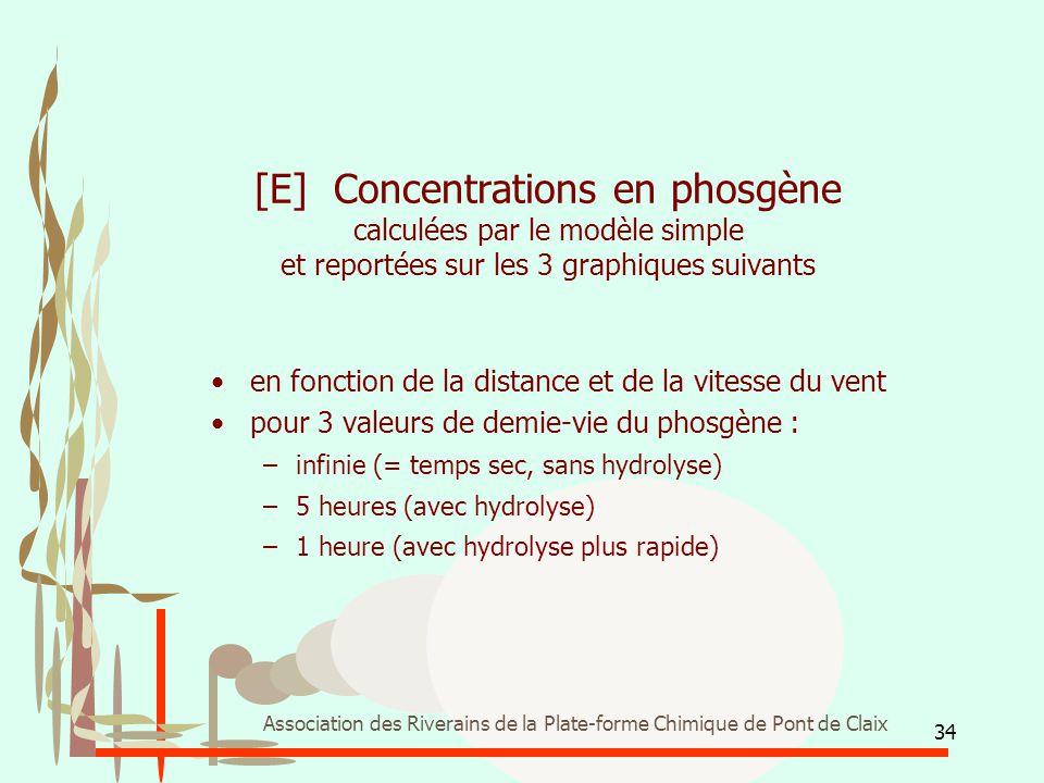 [E] Concentrations en phosgène calculées par le modèle simple et reportées sur les 3 graphiques suivants